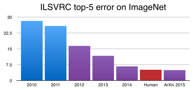 Figure 1: The top-5 error rate in the ImageNet Large Scale Visual Recognition Challenge has been rapidly reducing since the introduction of deep neural networks in 2012.