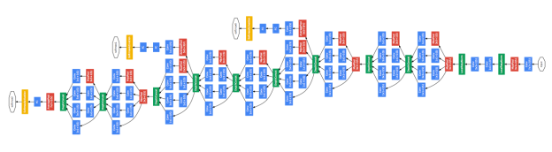 "Figure 5: The Google ""Inception"" deep neural network architecture. Source: Christian Szegedy et. al. Going deeper with convolutions. CVPR 2015."