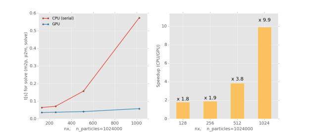 Figure 2: Solution run-time (left), and speedup for our GPU-accelerated particle-in-cell algorithm.