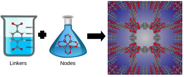 Figure 3: Metal-organic frameworks are synthesized by combining organic molecules called linkers with metals or metal clusters called nodes. Shown is the linker and metal cluster (node) used to synthesize IRMOF-1. By changing the linker and node, chemists can synthesize billions of different materials. Image concept by Katie Deeg.