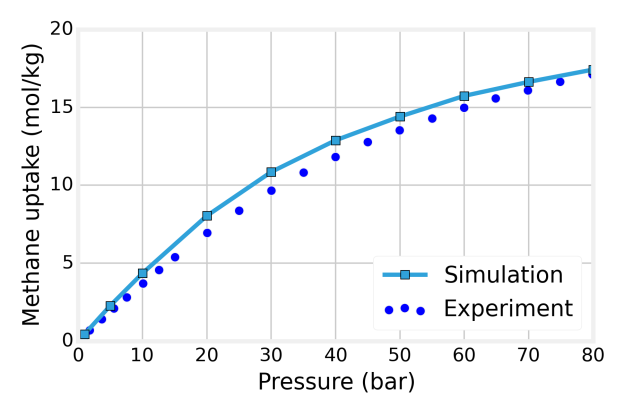 Figure 4: The amount of methane gas (in moles) adsorbed per kilogram of IRMOF-1 material as a function of pressure according to experiment [7] and molecular simulation.