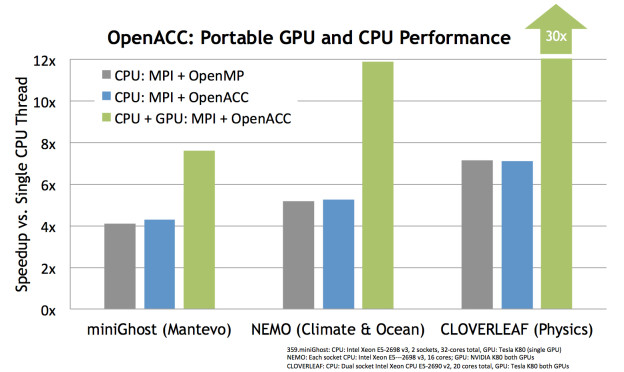 OpenACC portable performance