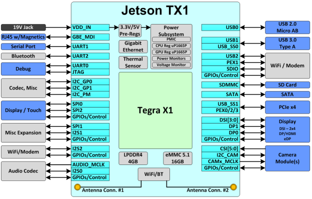 Figure 2. Jetson TX1 block diagram. Blocks on the outside indicate typical routing on the carrier.