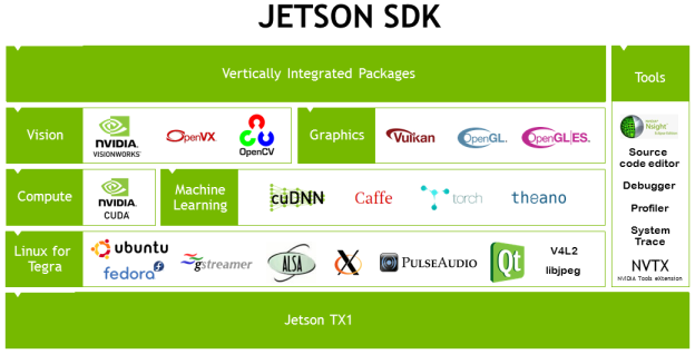 Figure 6. Jetson taps into the NVIDIA ecosystem to deliver unprecedented scalability and developer-friendly support.
