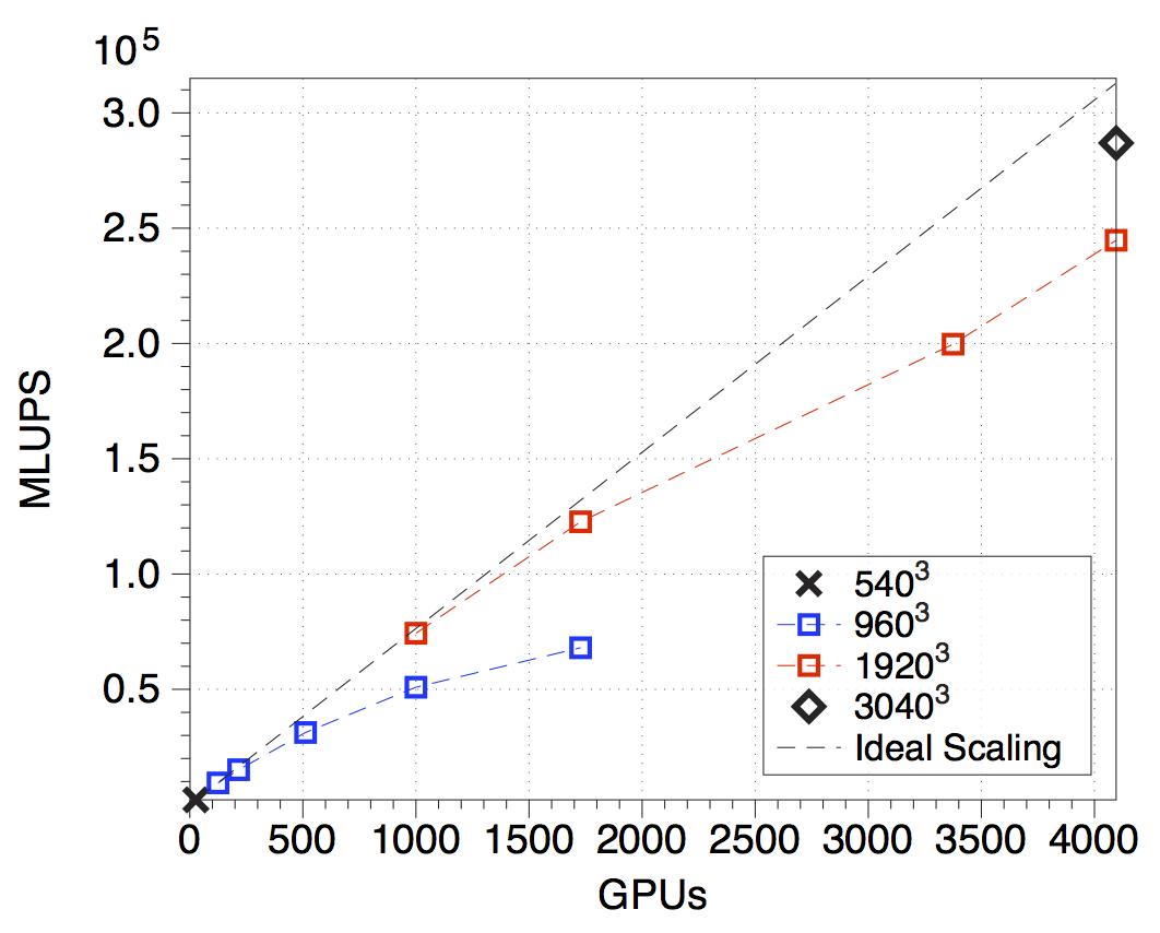 Figure 2: The parallel scaling of our lattice Boltzmann codes using up to 4,096 GPUs on the Titan supercomputer. (MLUPs: Million Lattice Updates per Second.)