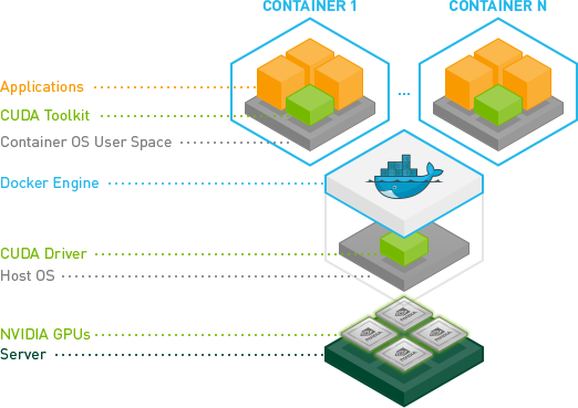 Gpu Accelerated Docker Containers Nvidia Developer News