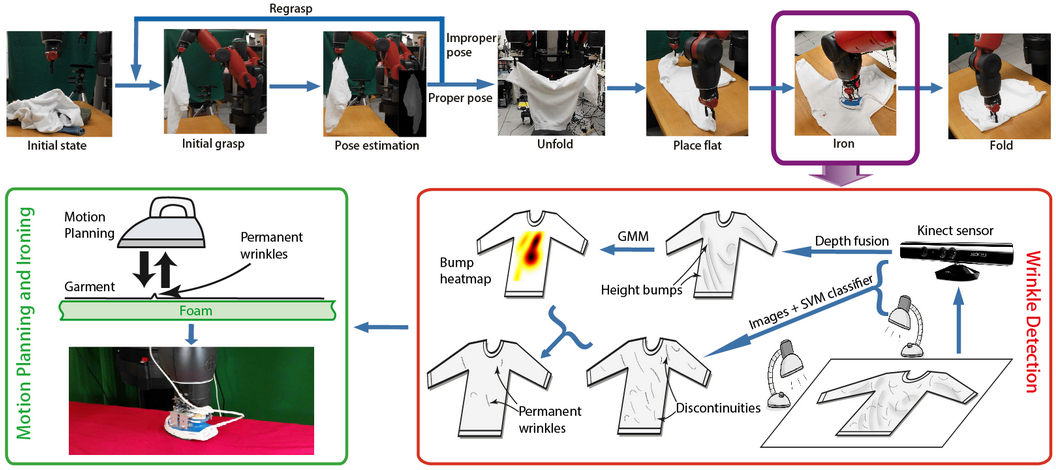 Autonomous Robot Will Iron Your Clothes