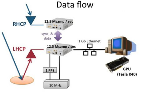 Schematics of the data flow for a software-defined radio GNSS-R solution. Direct (RHCP) and reflected (LHCP) signals are received, A/D converted and sent to a host PC, where a Tesla K40 GPU handles signal processing.