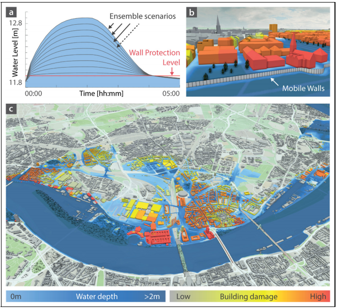 Uncertainty-aware prediction of mobile flood protection wall overtopping in Cologne. (a) Input hydrographs forming an ensemble of 10 different scenarios with varying peak levels. (b, c) Visualization of ensemble results. Buildings are colored according to the expected damage. The terrain is colored according to the average water depth.