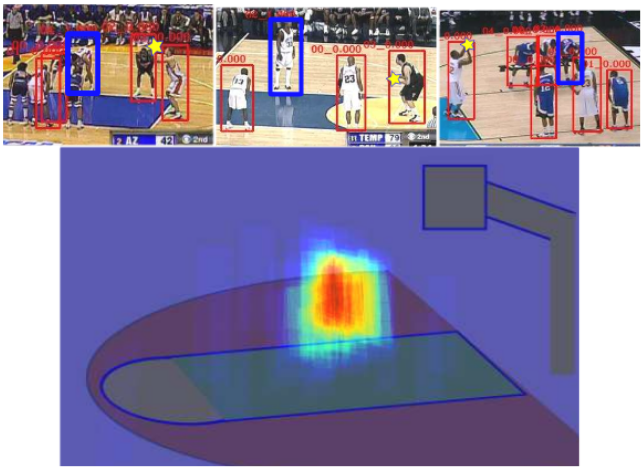 "The distribution of attention for the model with tracking, at the beginning of ""free-throw success"". The attention is concentrated at a specific defender's position. Free-throws have a distinctive defense formation, and observing the defenders can be helpful as shown in the sample images in the top row."