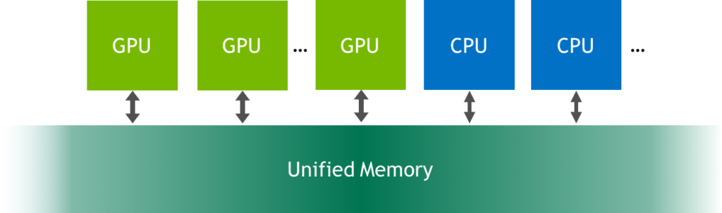 Unified Memory is a single memory address space accessible from any processor in a system.