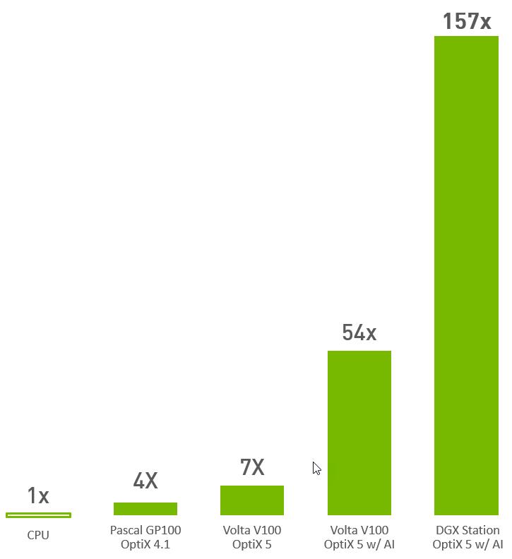 Profiling the AI Performance Boost in OptiX 5 - NVIDIA