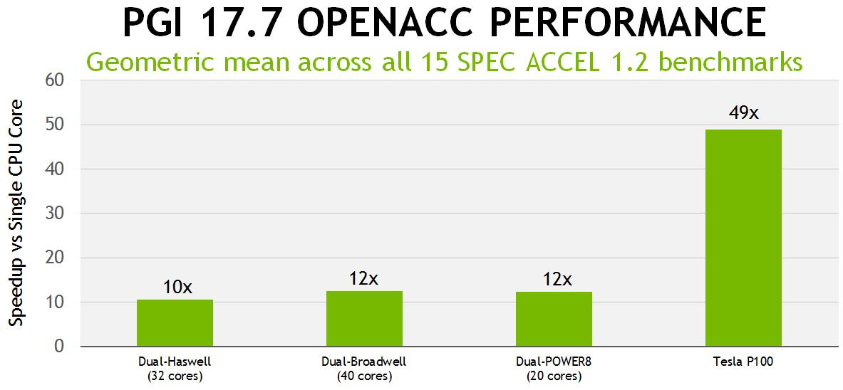 PGI 17 7 Delivers OpenACC and CUDA Fortran for Volta GPUs - NVIDIA