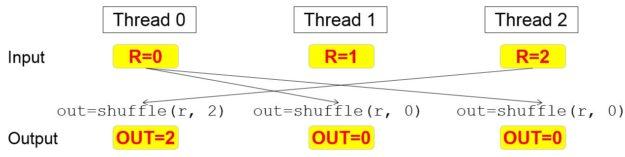 Figure 2: Shufflesemantics.