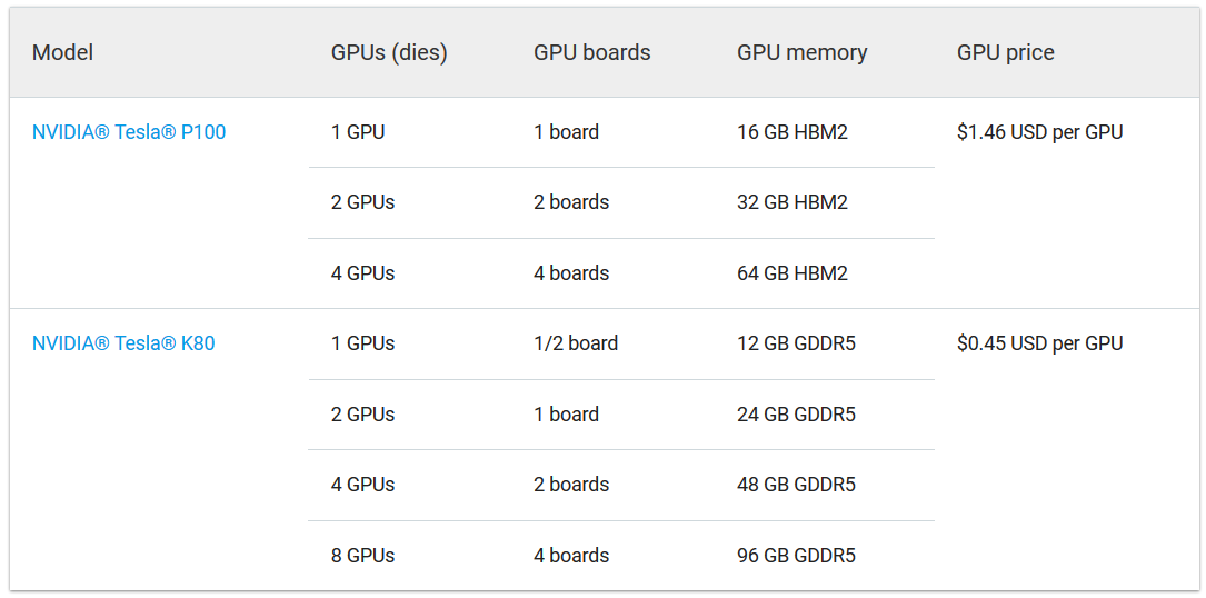 Google Cloud Lowers the Price of NVIDIA Tesla GPUs - NVIDIA