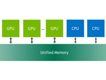 Unified Memory – MultiGPU