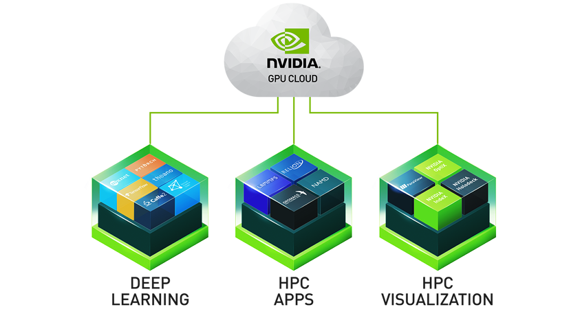 Simplify The Deployment Of Hpc Applications With Nvidia Gpu Cloud  U2013 Nvidia Developer News Center