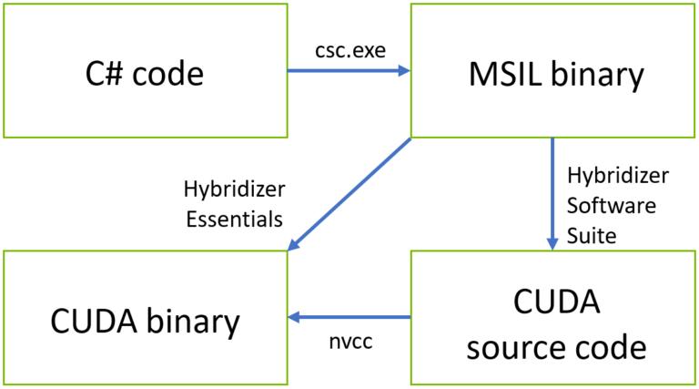 Hybridizer: High-Performance C# on GPUs - NVIDIA Developer News