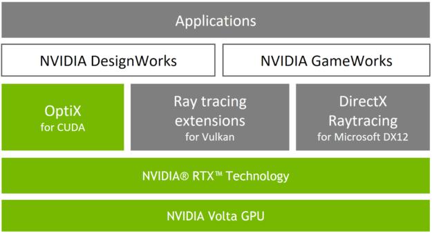 NVIDIA RTX OptiX DXR Vulkan Volta