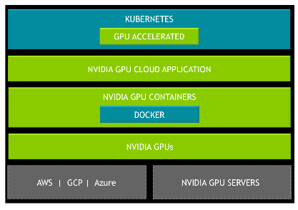 NVIDIA Announces New Software and Updates to CUDA, Deep Learning SDK