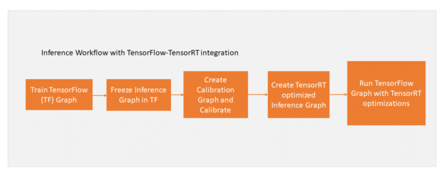 TensorFlow calibration