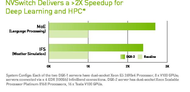 NVSwitch: Leveraging NVLink to Maximum Effect - NVIDIA