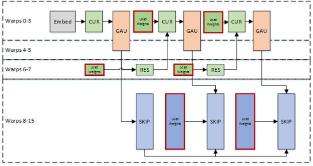 warp-specialized pipeline nv-wavenet