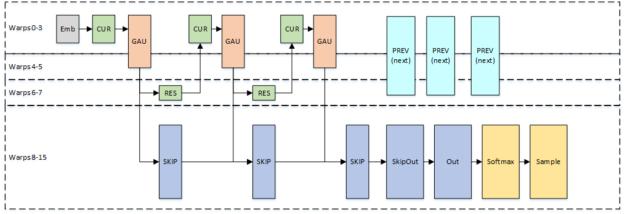 single-block variant nv-wavenet