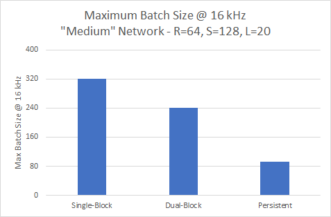nv-wavenet performacne at 16khz