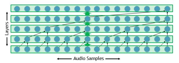 Dilated convolution nv-wavenet