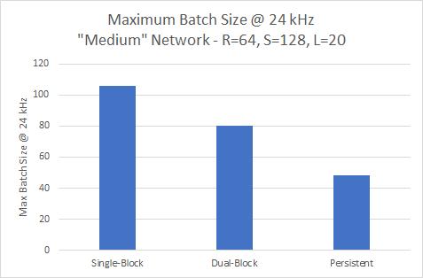 maximum batch size performance 24kHz medium network nv-wavenet