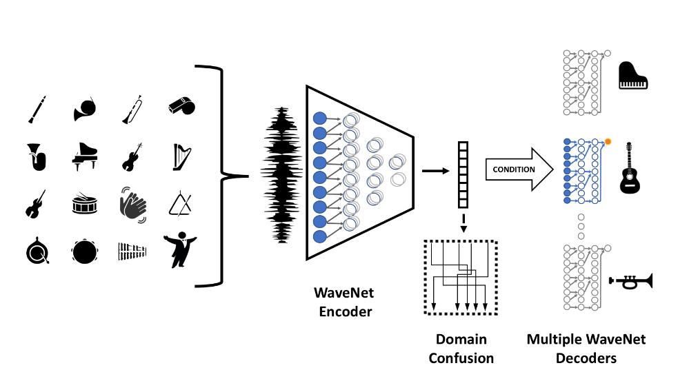 AI Can Play It By Ear - NVIDIA Developer News CenterNVIDIA Developer