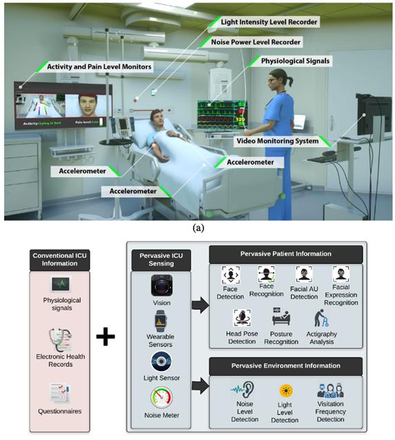 AI Assists Doctors Monitor ICU Patients - NVIDIA Developer News