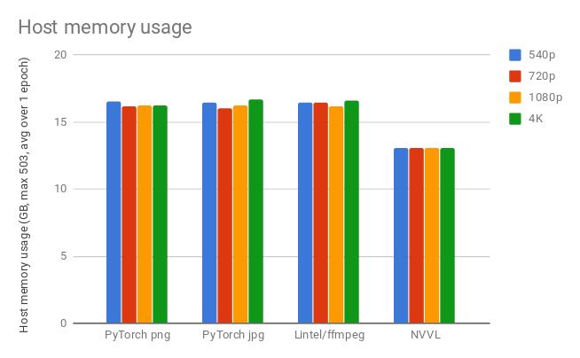 NVVL Host Memory Usage
