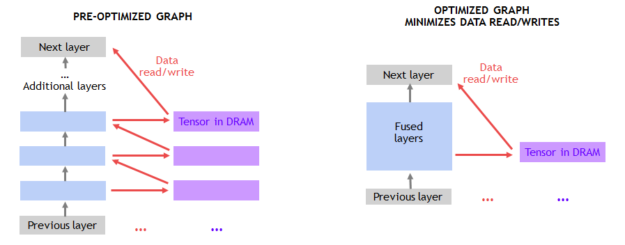 Fused Layers optimized neural net graph