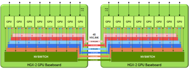 GPU Baseboard block diagram V100 HGX-2