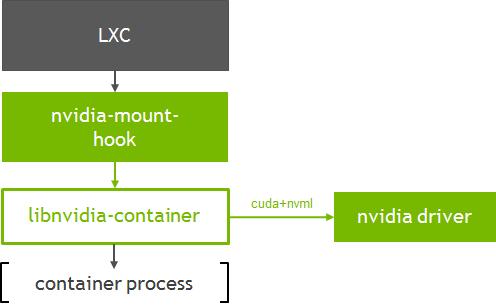 NVIDIA Container Runtime LXC
