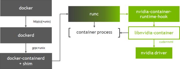 NVIDIA Container Runtime Docker GPU