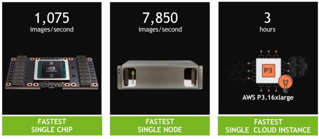 Volta Tensor Core GPU ResNet-50 record