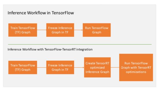 TensorRT4 TensorFlow modified workflow