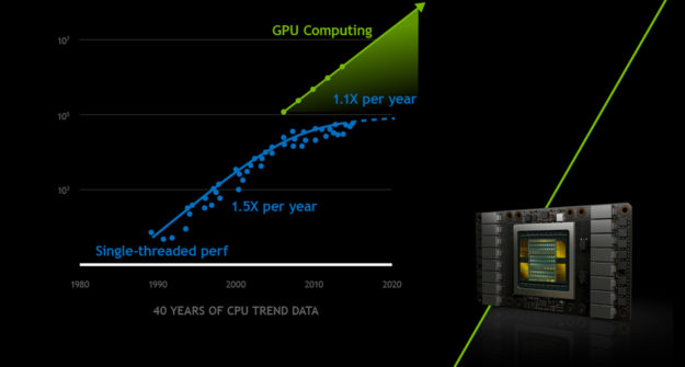 GPU parallel computing performance vs CPU.