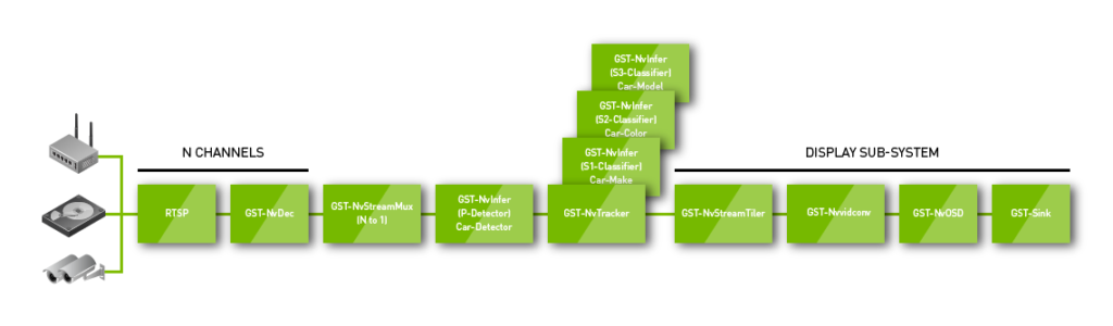 NVIDIA DeepStream 2.0 reference flow