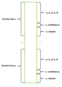 SIDNet Anchor Box TensorRT