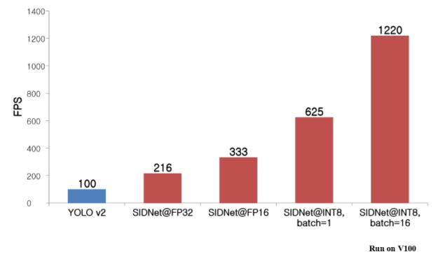 TensorRT, SIDNet FP32/FP16/INT8 results Tesla V100
