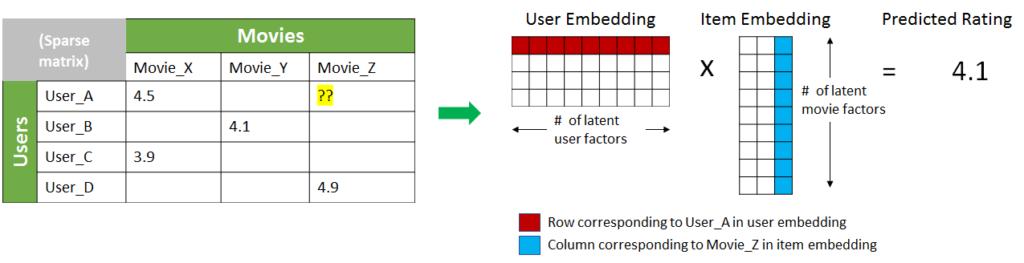TensorRT 4 matrix factorization recommenders