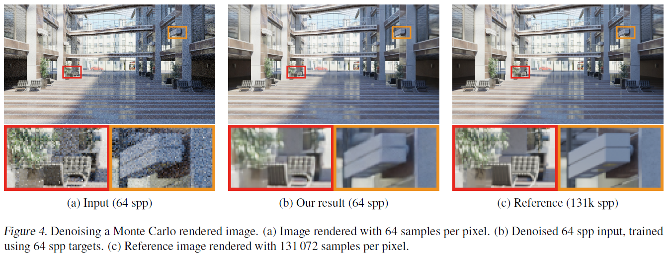 AI Can Now Fix Your Grainy Photos by Only Looking at Grainy Photos