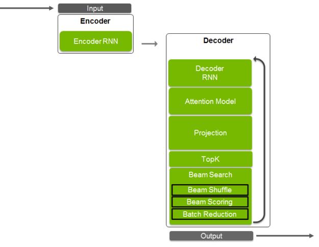 TensorRT 4 Neural Machine Translation NMT layers