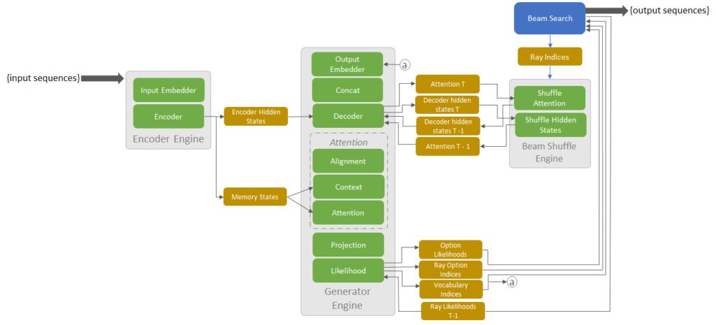 NMT block diagram using TensorRT 4