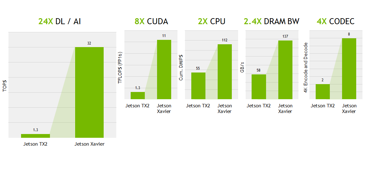 NVIDIA Jetson AGX Xavier Developer Kit Now Available