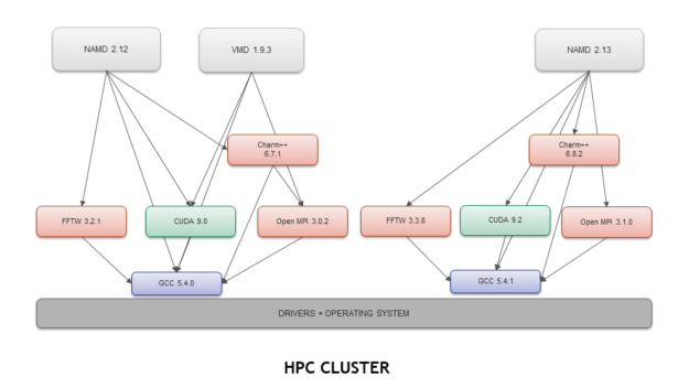 HPC cluster bare-metal applications